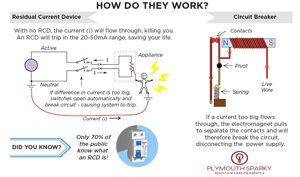RCD's can save your life
